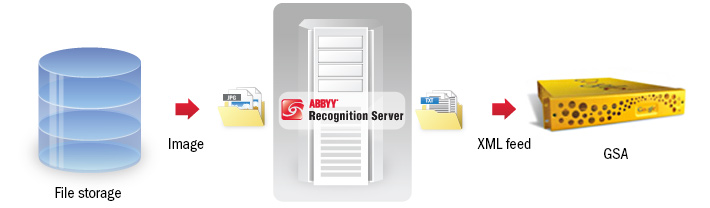 Recognition Server - GoogleSearch Appliance