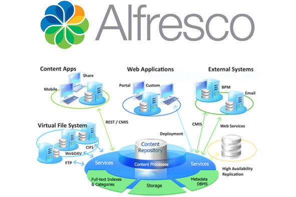 2018_n2nsp_companyprofile_eDocument_Alfresco