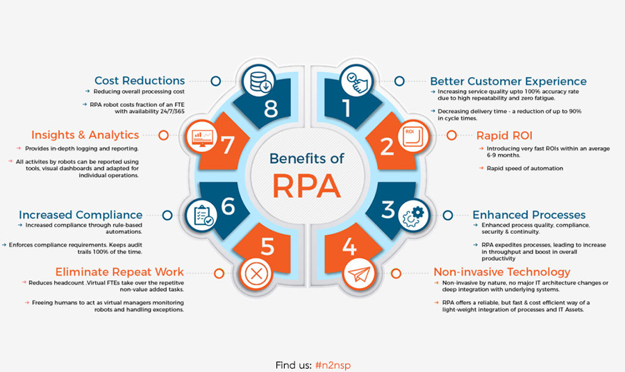 2020-RPA-Cover_What_is_RPA_Bebefits_CRGSolutions